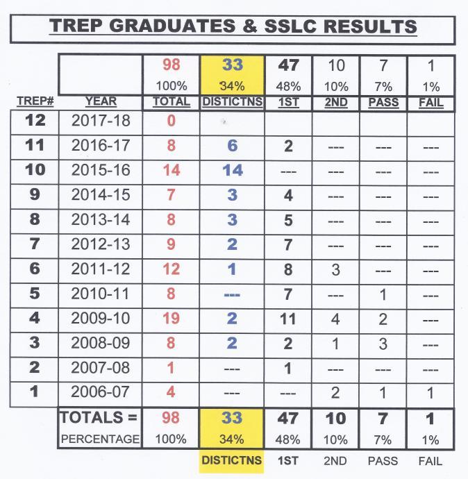 SSLC RESULTS TREP #1-11