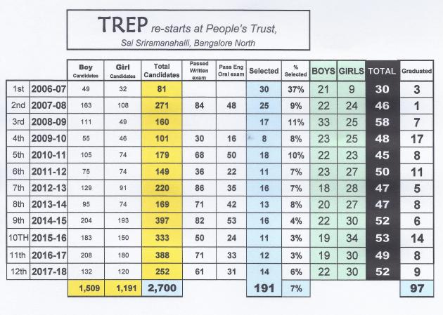 Stats on PT trep program